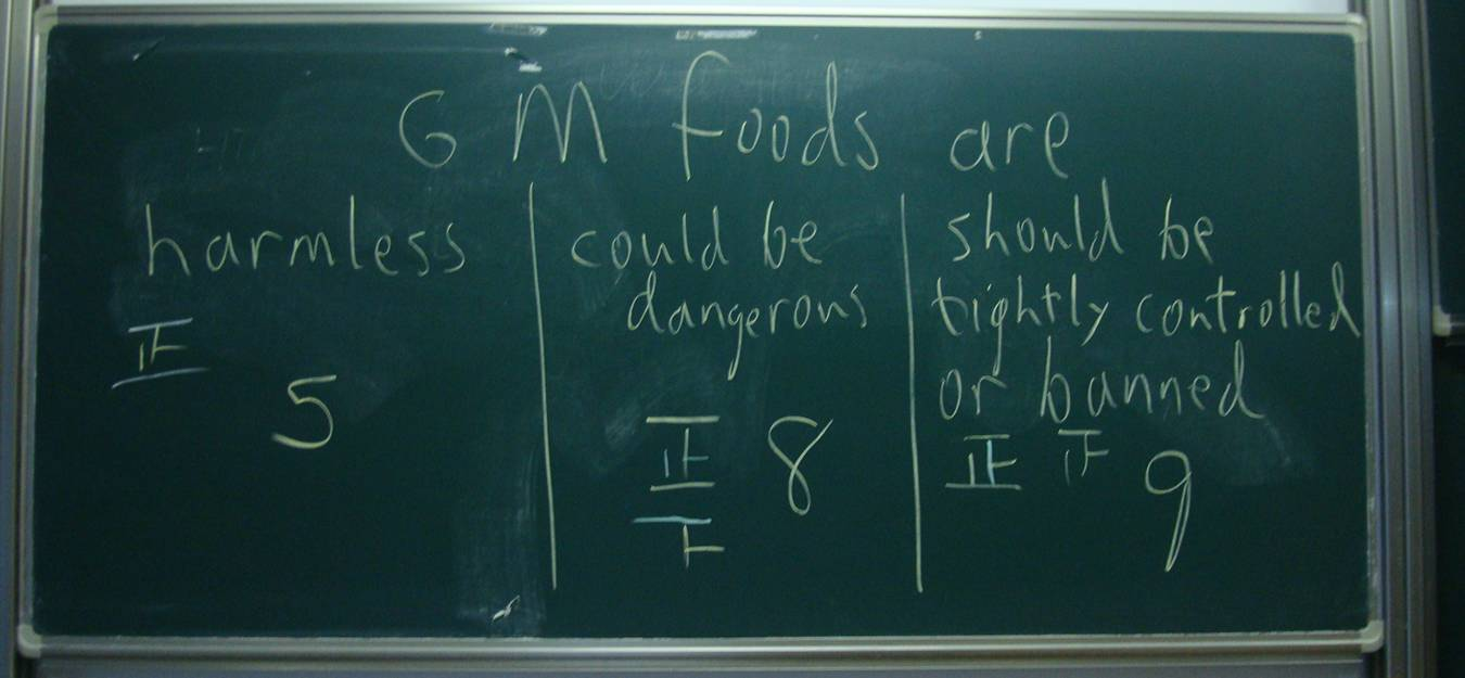 Informal opinion poll on GM foods with Jiangnan University students, Wuxi, China