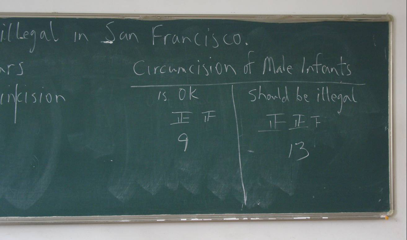 Picture:  The blackboard with the student's vote on the San Francisco effort to make male infant circumcision illegal.  Interesting.  Jiangnan University, Wuxi, China