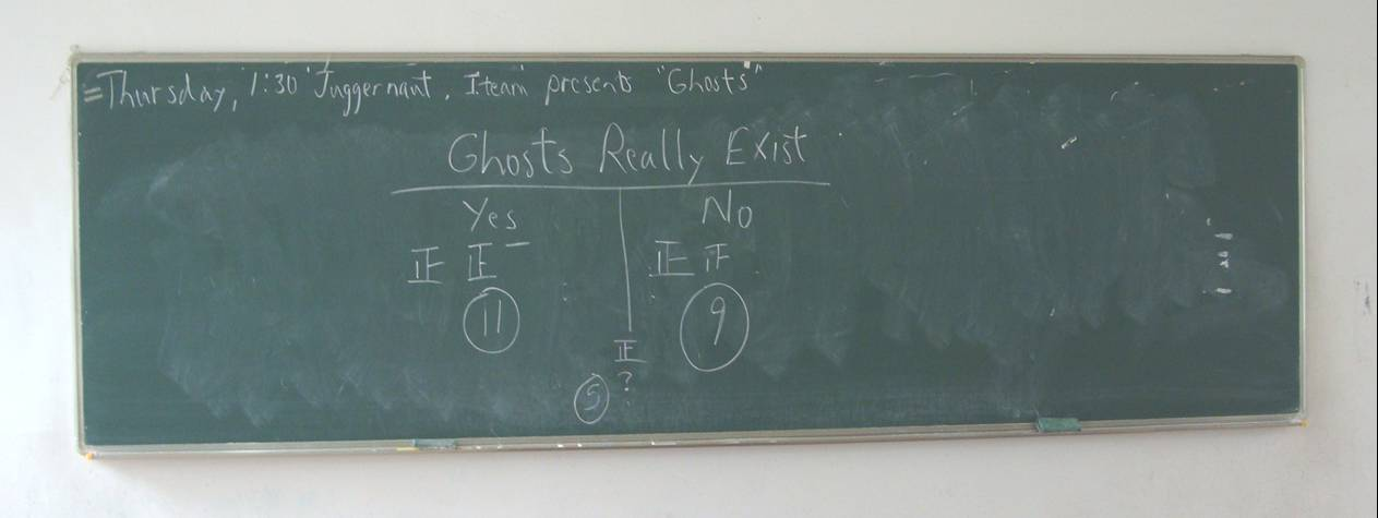 Picture: The class poll on whether ghosts really exist, eleven to nine saying yes with five open to the possibility.  I suppose I shouldn't expect my students toescape their culture, but the rate of superstition among them is shocking.  Jiangnan University, Wuxi, China