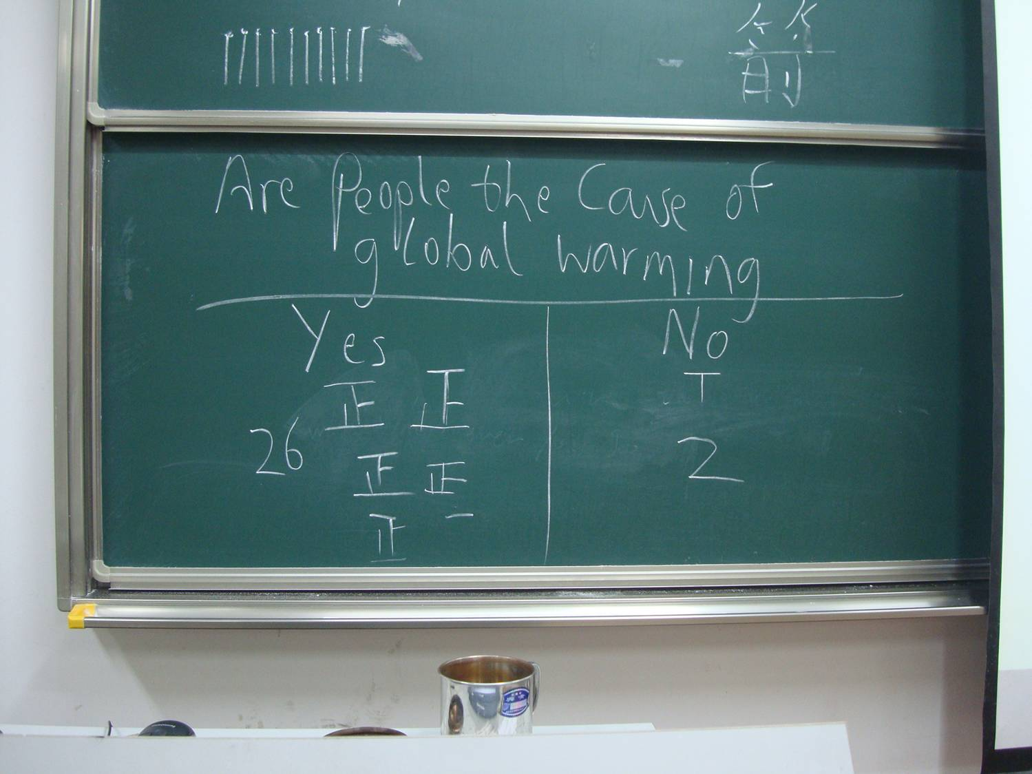 Picture:  Class poll on anthropogenic global warming.  Jiangnan University, Wuxi, China